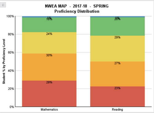 NWEA MAP Proficiency