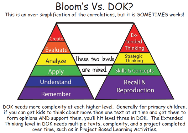 bloom vs dok